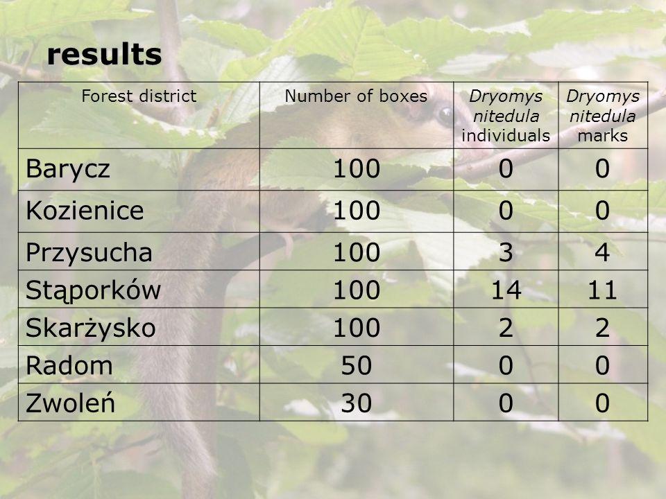 results Barycz 100 Kozienice Przysucha 3 4 Stąporków 14 11 Skarżysko 2