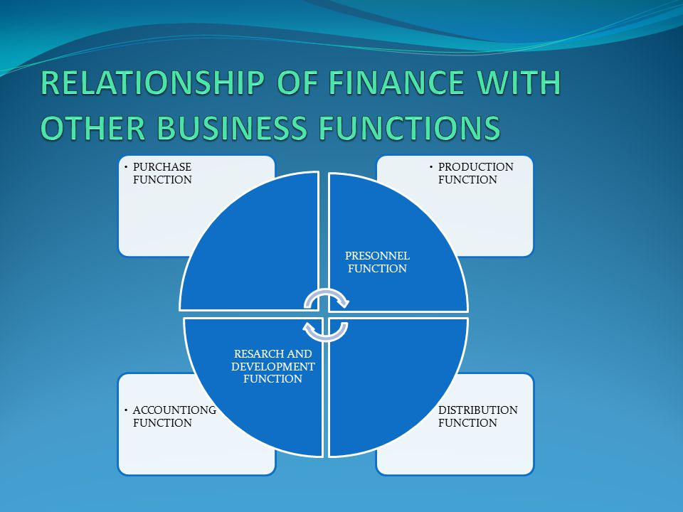 RELATIONSHIP OF FINANCE WITH OTHER BUSINESS FUNCTIONS