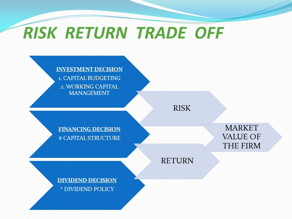 RISK RETURN TRADE OFF RISK MARKET VALUE OF THE FIRM RETURN