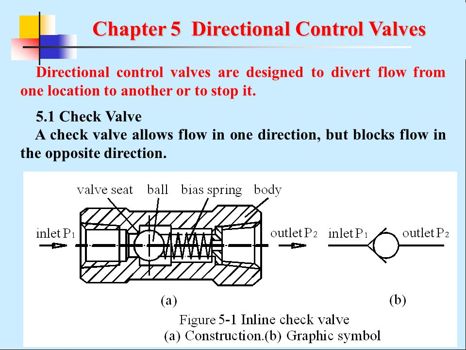 Chapter 5 Directional Control Valves Ppt Video Online Download