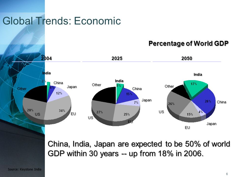 Global Trends: Economic