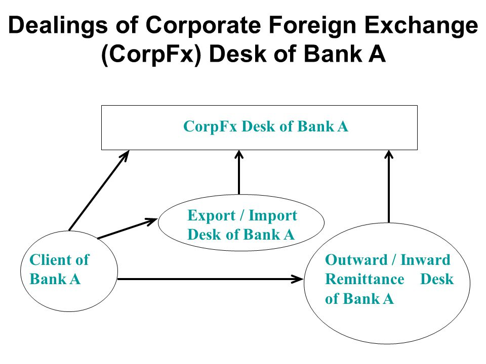 Foreign exchange banking