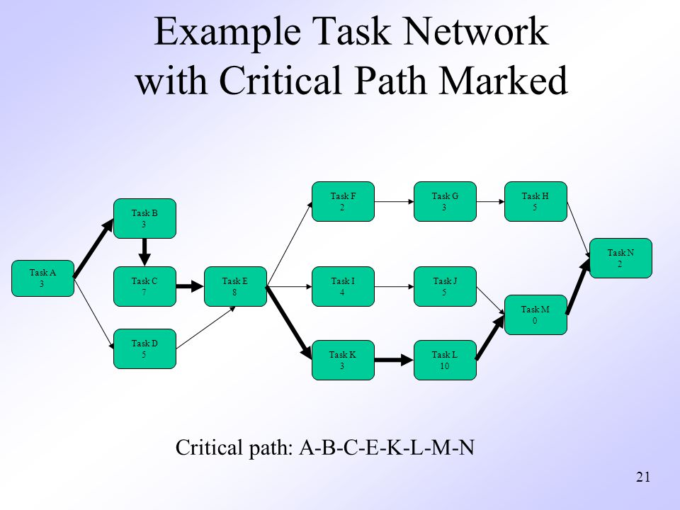 critical path template powerpoint