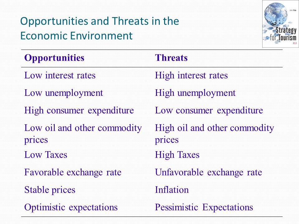 Low Interest Rate Environment
