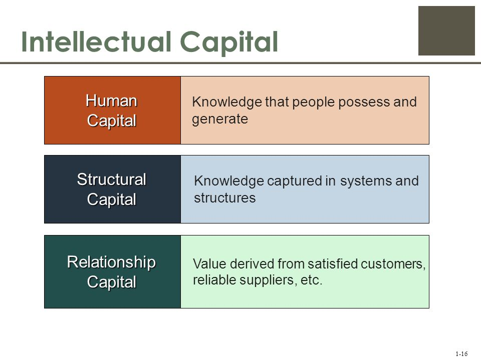 Intellectual capital valuation