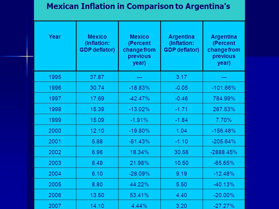 Mexican Inflation in Comparison to Argentina s