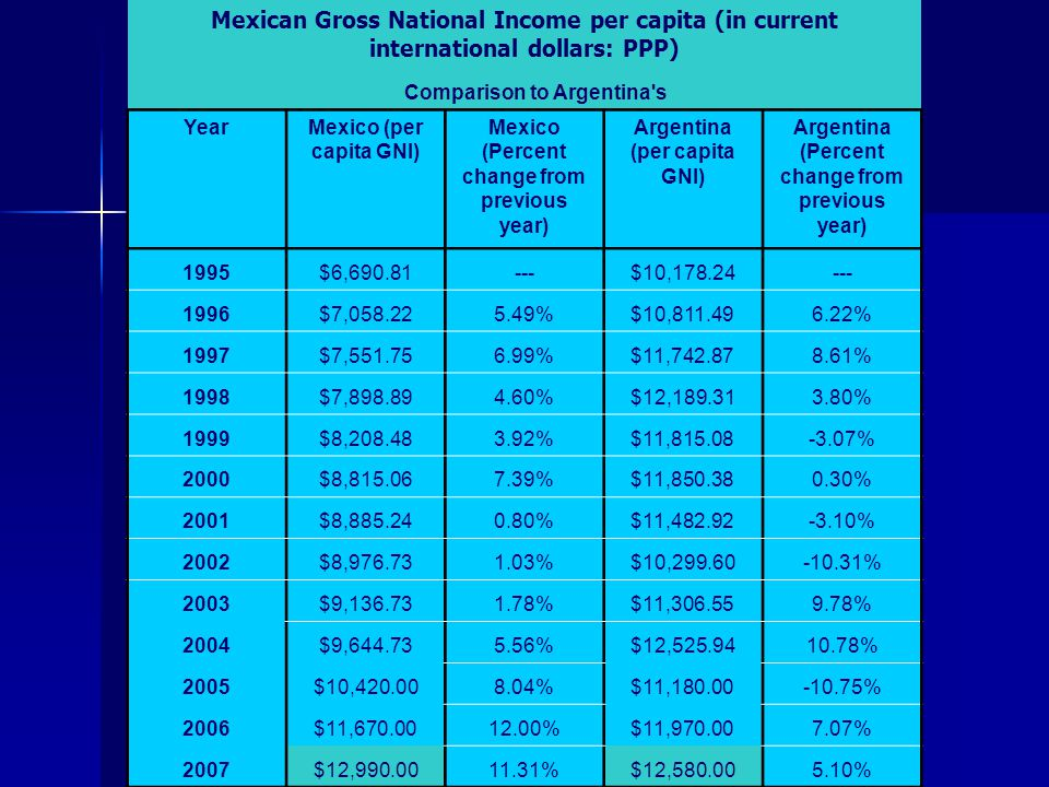 Comparison to Argentina s. Year. Mexico (per capita GNI) Mexico (Percent change from previous year)