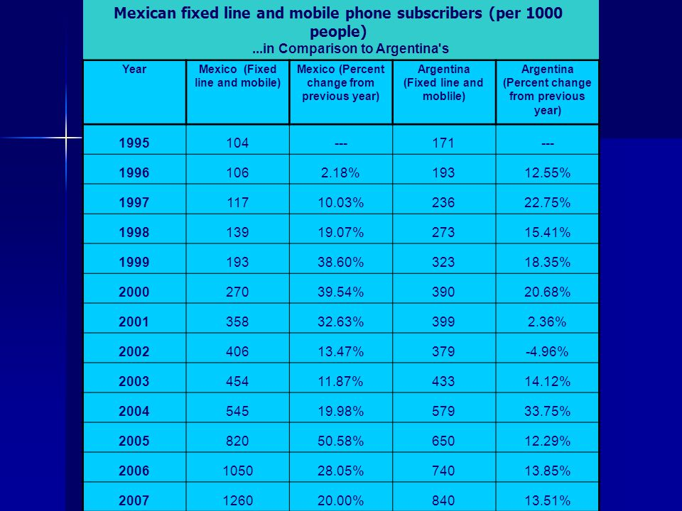 Mexican fixed line and mobile phone subscribers (per 1000 people)