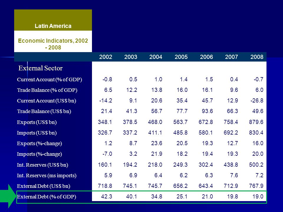 Latin America Economic Indicators, 2002 - 2008