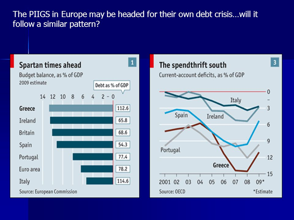 The PIIGS in Europe may be headed for their own debt crisis…will it follow a similar pattern