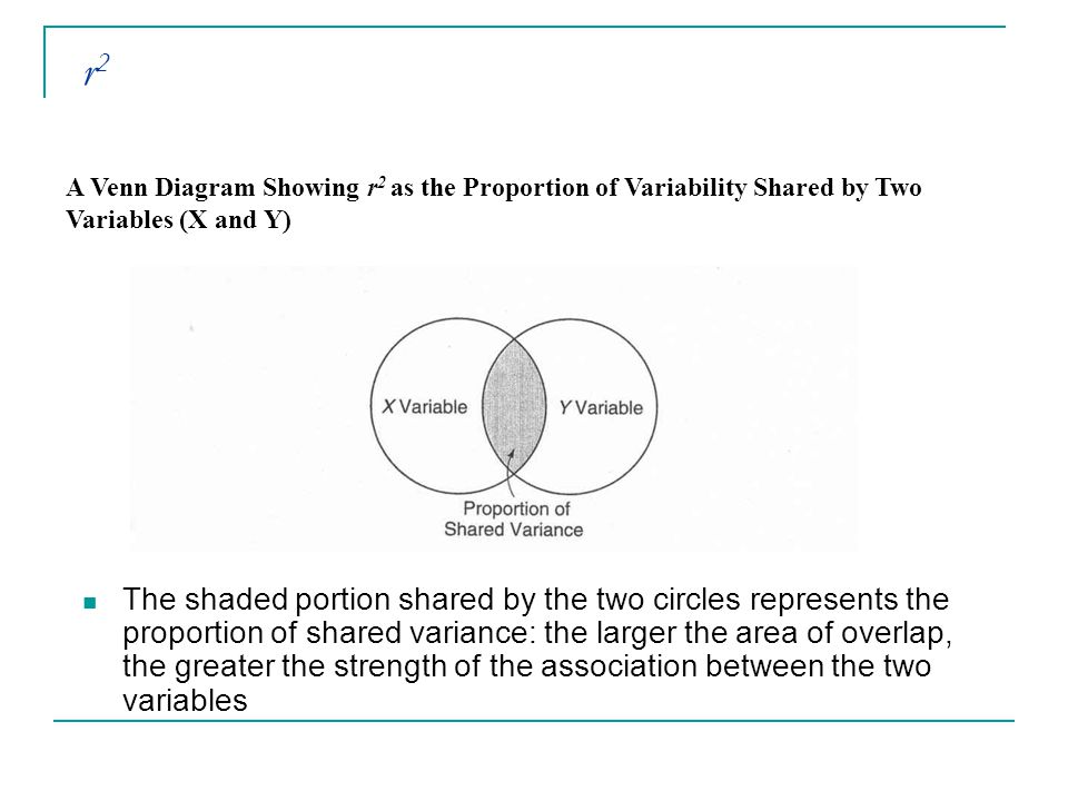 And a bit on regression ppt video online download r2 a venn diagram showing r2 as the proportion of variability shared by two variables ccuart Gallery