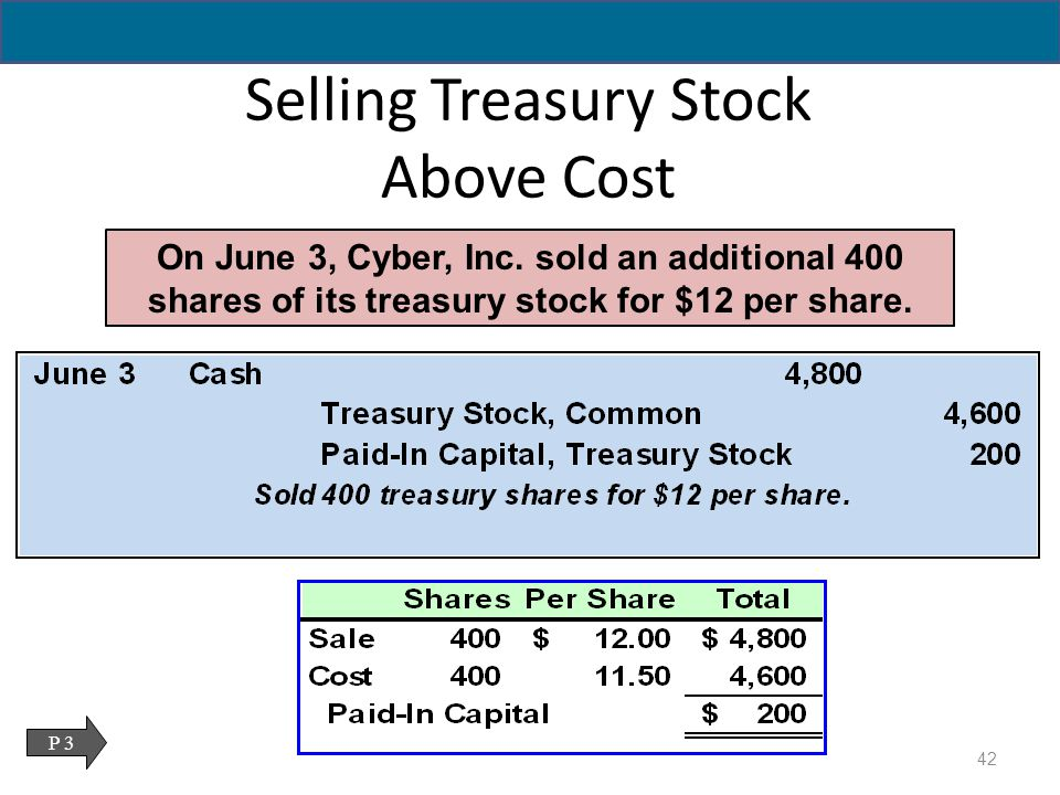record treasury stock When firms reacquire treasury stock, they record the stock at cost as a debit in a  stockholders' equity account called treasury stock[3] they credit reissuances to .