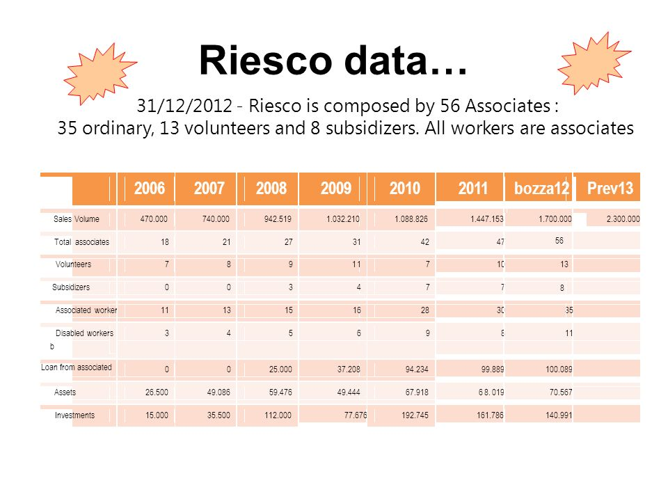Riesco data… 31/12/2012 - Riesco is composed by 56 Associates : 35 ordinary, 13 volunteers and 8 subsidizers. All workers are associates.