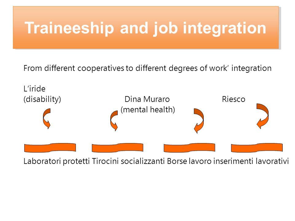 Traineeship and job integration