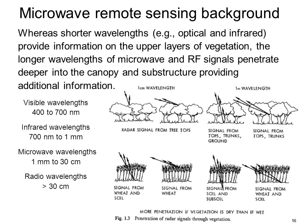 the use of microwave remote sensing Microwave remote sensing - download as pdf file (pdf), text file (txt) or read online.