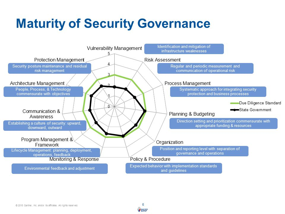 information security program governance of the Funding, along with technical and managerial talent, also contributes to the effectiveness of the information security program management should provide, and the board should oversee, adequate funding to develop, implement, and maintain a successful information security program.
