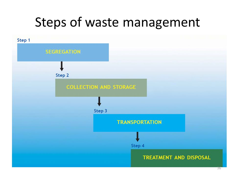 research paper about waste segregation Biomedical waste medical waste environment waste receptacles segregation of  waste mutilation of recyclable waste disinfection of waste.
