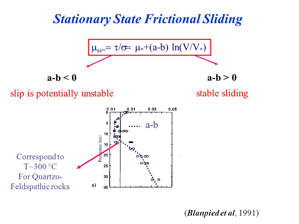 Aftershocks tend to fall preferentially in area of static ...