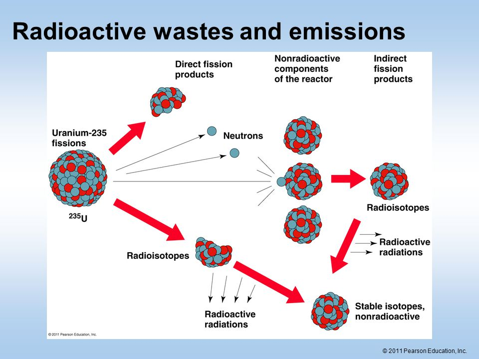 radioactive emissions Continual radioactive emissions to generate electricity one of the earliest efforts  to make such a battery was in 19131 the two primary types of.