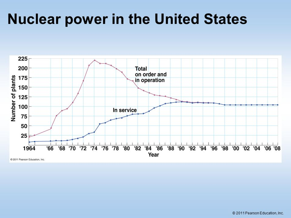 nuclear power in the united states 14122016  costs for america subtopic #1 this article gives me the specific costs and percentages that i will need in order to create a valid argument the article.