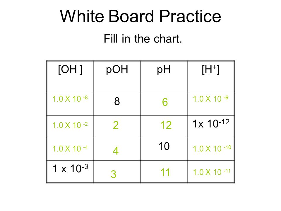 White Board Practice Fill in the chart.