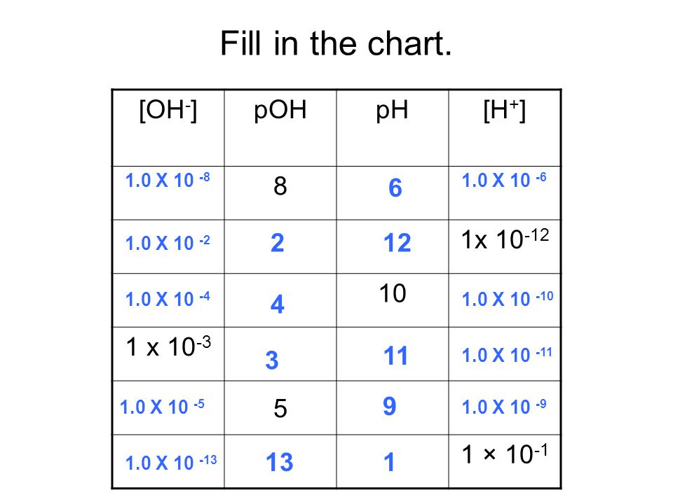 Fill in the chart. [OH-] pOH pH [H+] 8 1x x × 10-1