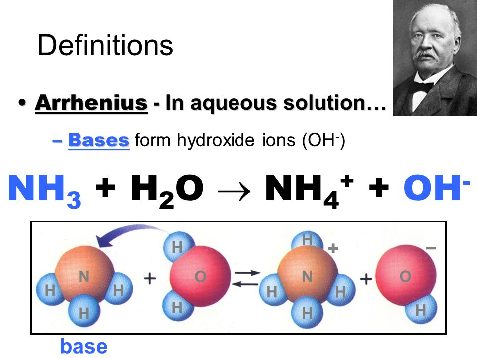 NH3 + H2O  NH4+ + OH- Definitions – +