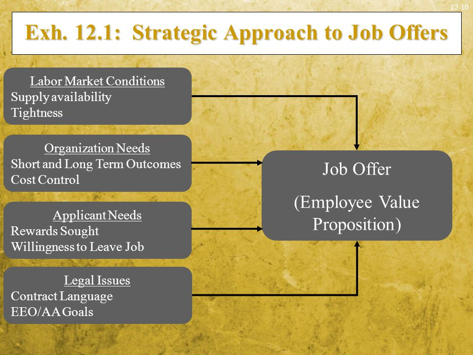 Exh. 12.1: Strategic Approach to Job Offers