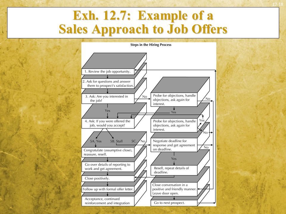 Exh. 12.7: Example of a Sales Approach to Job Offers