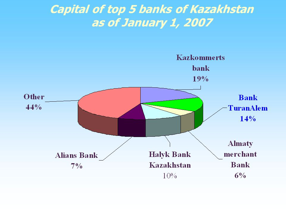 kazakhstans banking system Abstract the article deals with topical issues to develop the banking sector in  kazakhstan as their condition assessment, weaknesses.