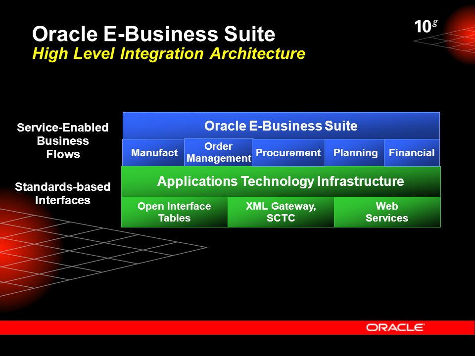 Milton wan director product management oracle corporation for E business architecture