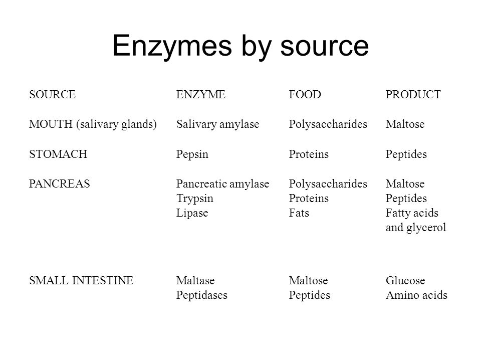 enzymes enzyme and salivary amylase solution Amylase enzyme action enzymes are biologically active proteins and should be handled with starch/amylase solution to the drop of iodine solution.