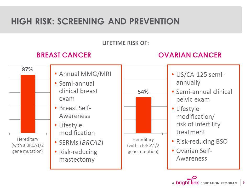 Breast cancer screening high risk women