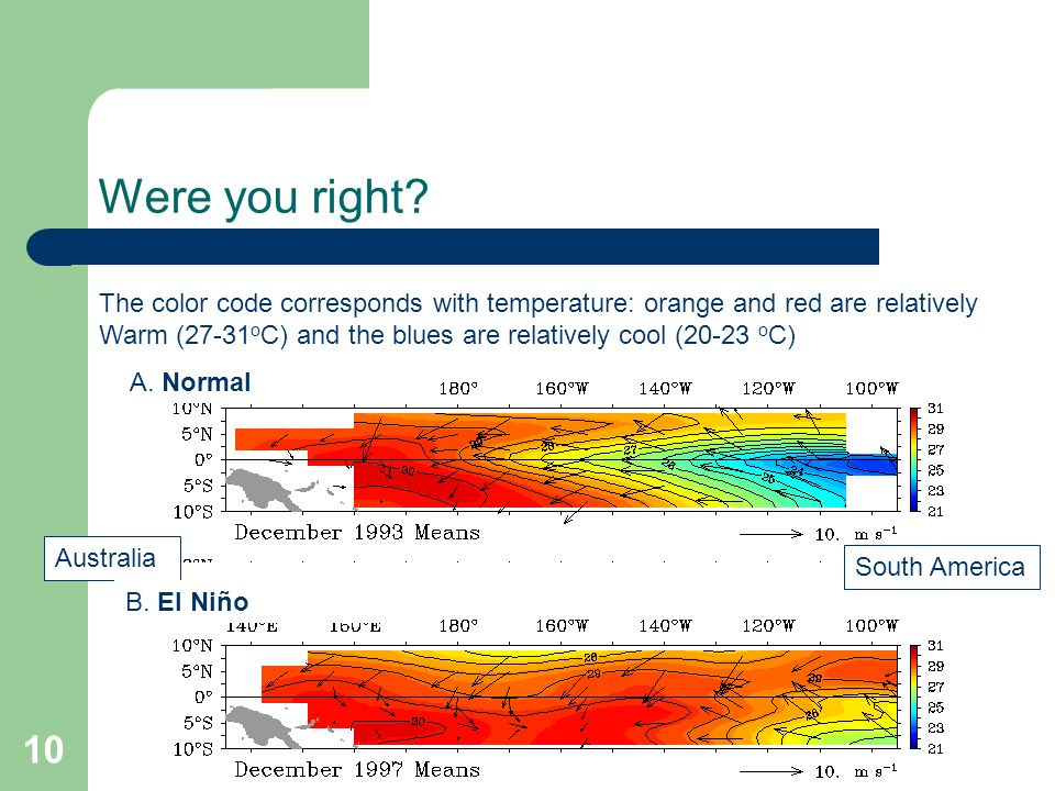 Were you right The color code corresponds with temperature: orange and red are relatively.