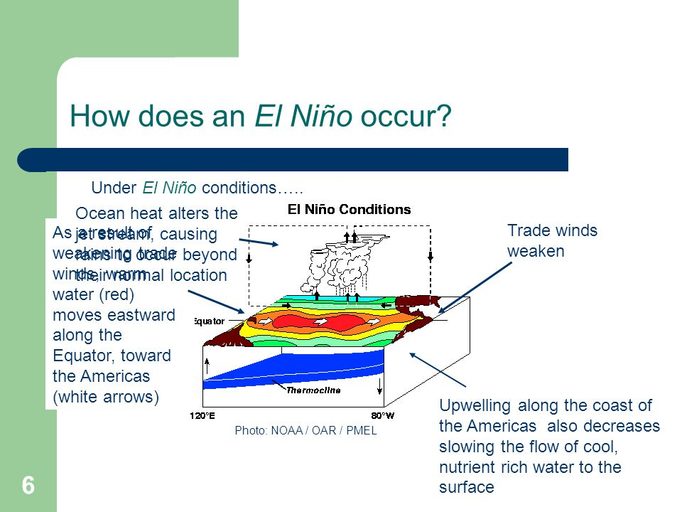 Lesson 11: El Niño Southern Oscillation (ENSO) Physical Oceanography ...