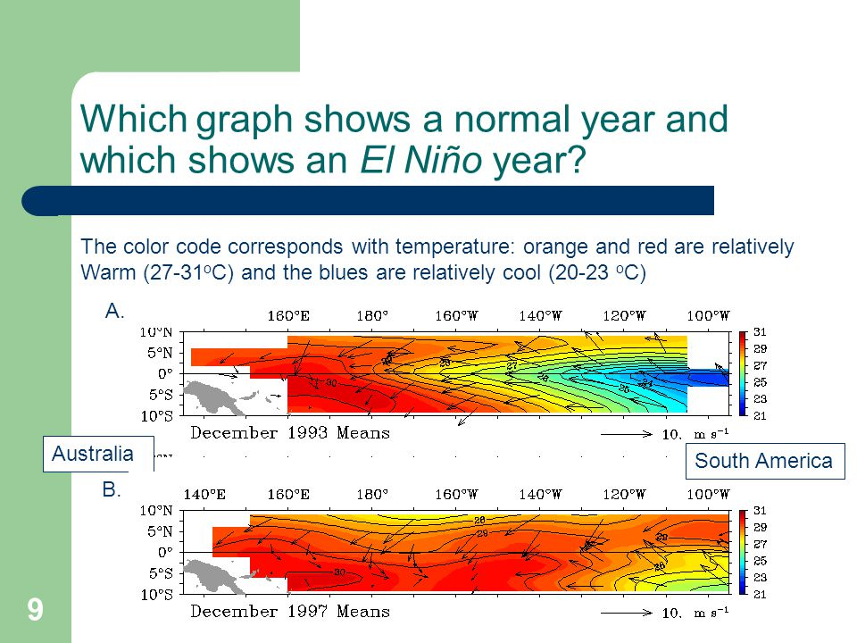 Which graph shows a normal year and which shows an El Niño year