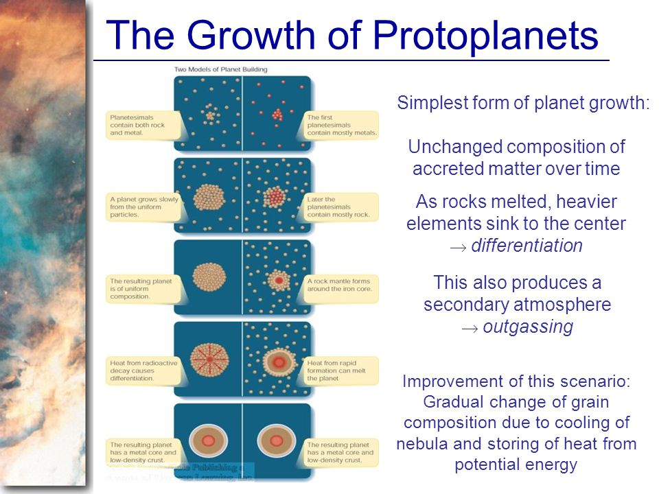 The Growth of Protoplanets