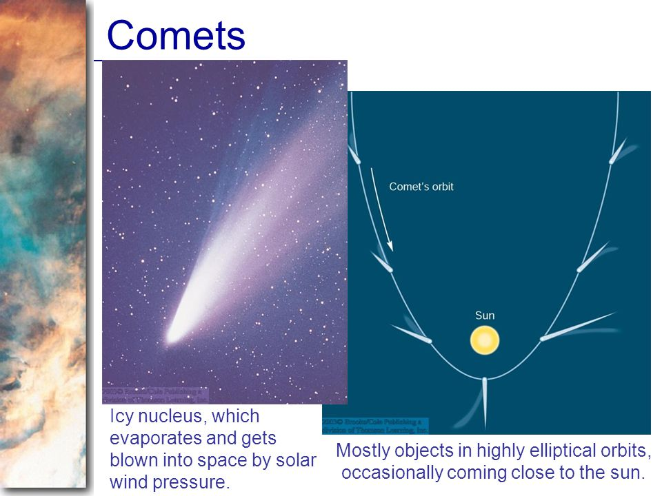 Comets Icy nucleus, which evaporates and gets blown into space by solar wind pressure.