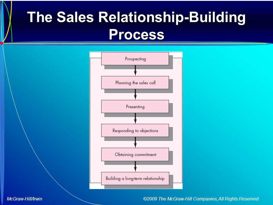 roles of personal selling as it relates to a firm s marketing roles Project team description of roles and  roles and responsibilities for project teams  real property transactions such as buying and selling.