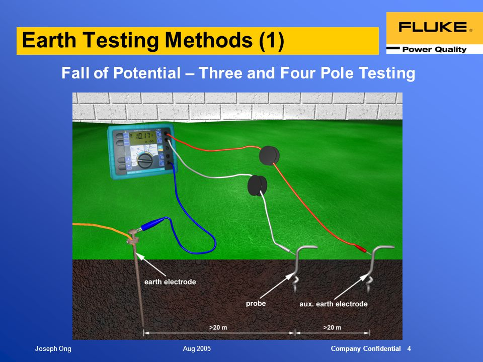 Earthing Grounding Issues Ppt Video Online Download