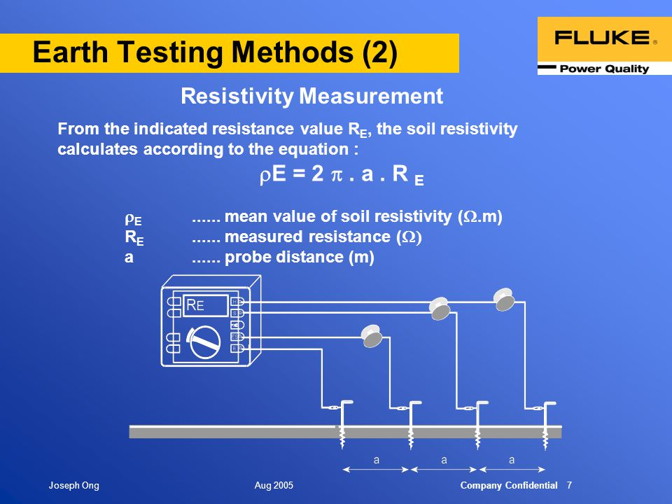 Earthing grounding issues ppt video online download for Soil resistivity