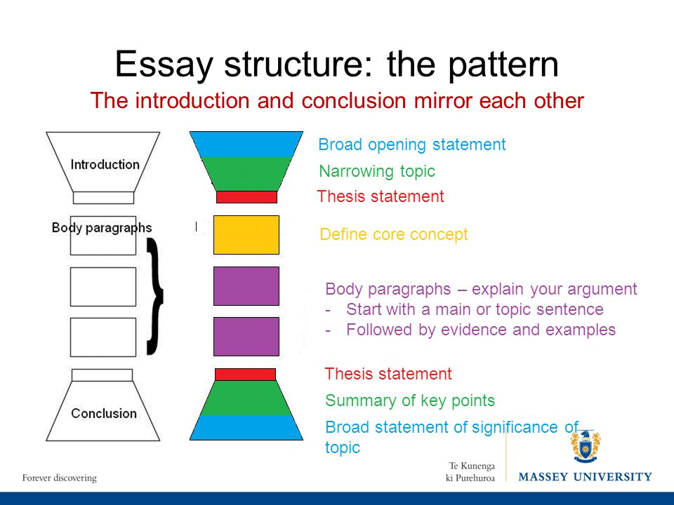 discuss significance essay Techniques and strategies for using terms and directives for writing essays, reports the term discuss, which appears often in essay questions.