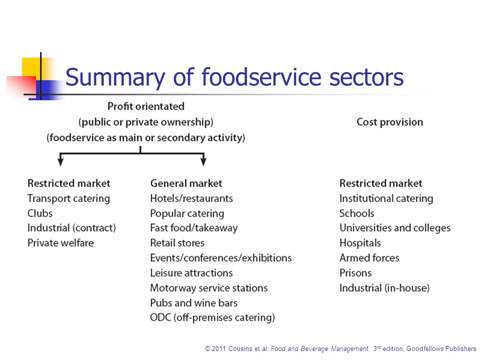 Food And Beverage Management  Ppt Video Online Download