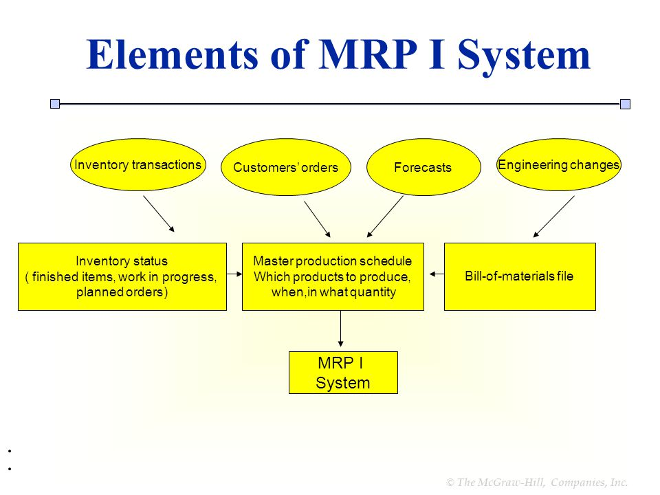 Managing Materials Flow Ppt Video Online Download