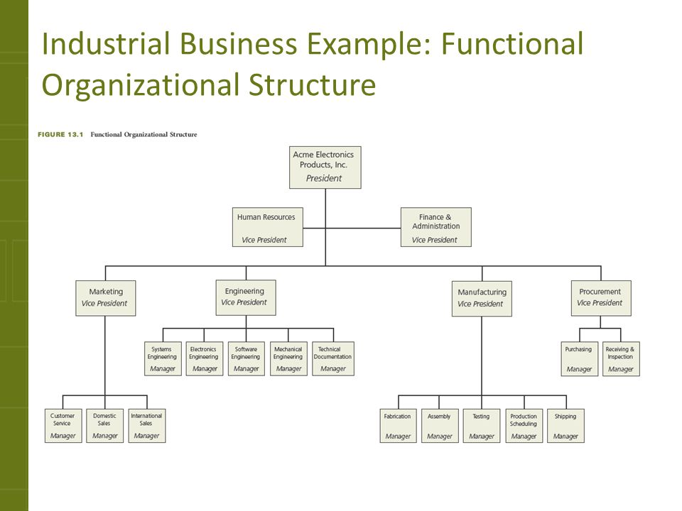 organizational fit of procurement function within three different organization structure Then, the position of logistics in organizational structures, different logistic systems in organizational structures from practice have been described the next section describes the structure of logistics centrally managed for manufacturing companies and types of information flows across the logistical structure of production.
