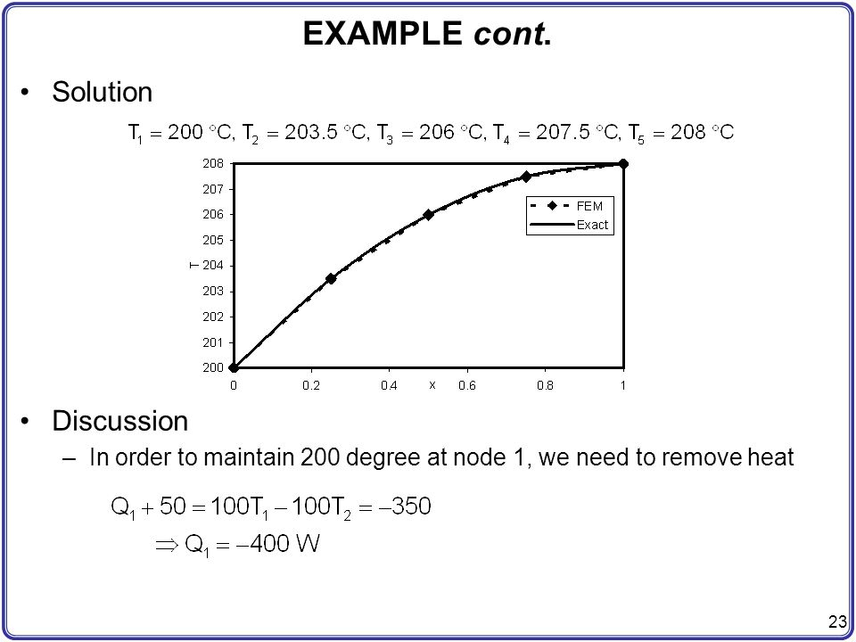 EXAMPLE cont. Solution Discussion