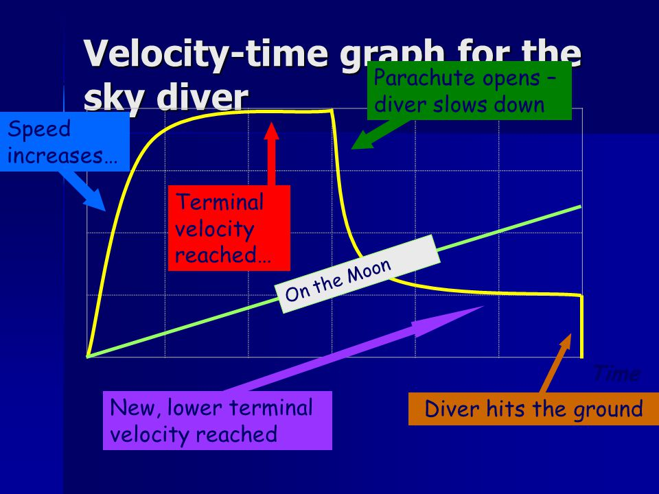Velocity-time graph for the sky diver