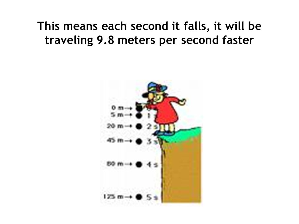 This means each second it falls, it will be traveling 9