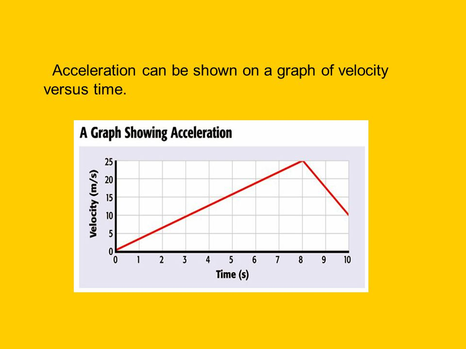 Acceleration can be shown on a graph of velocity versus time.