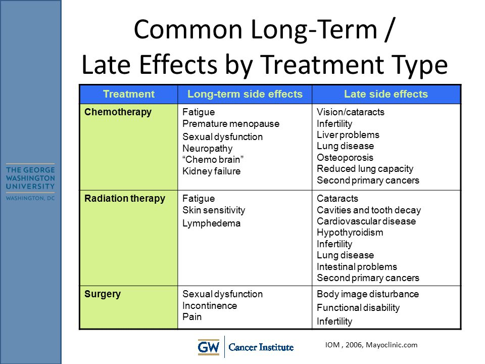 Late Effects Specialist Cancer